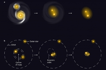 The two scenarios for the formation of binary stars with a short orbital period. Above the interaction with residual material from the formation process. Below the interaction with a third star. Credit: MPIA graphics department